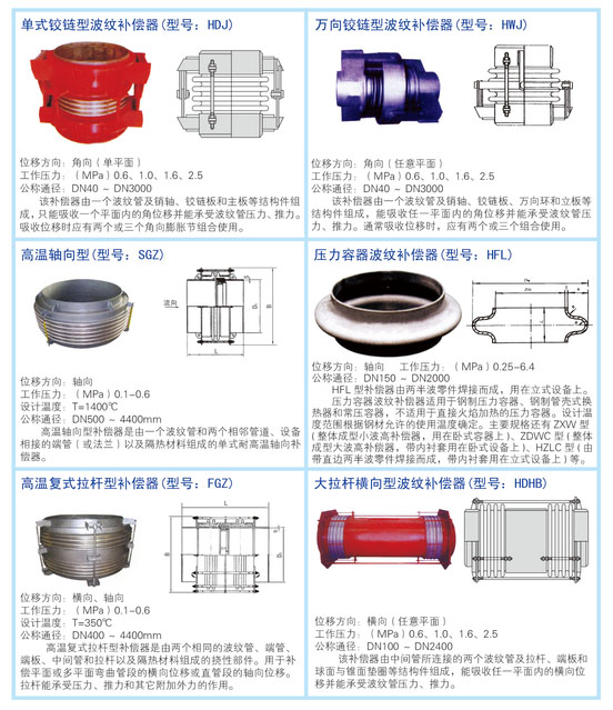 金属软管、波纹补偿器(图2)